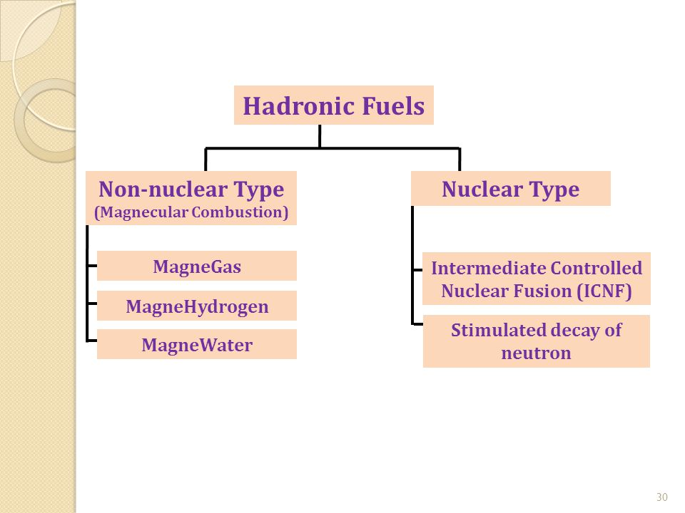 30 Hadronic Fuels Nuclear Type MagneGas MagneHydrogen MagneWater Non-nuclear Type (Magnecular Combustion) Intermediate Controlled Nuclear Fusion (ICNF) Stimulated decay of neutron