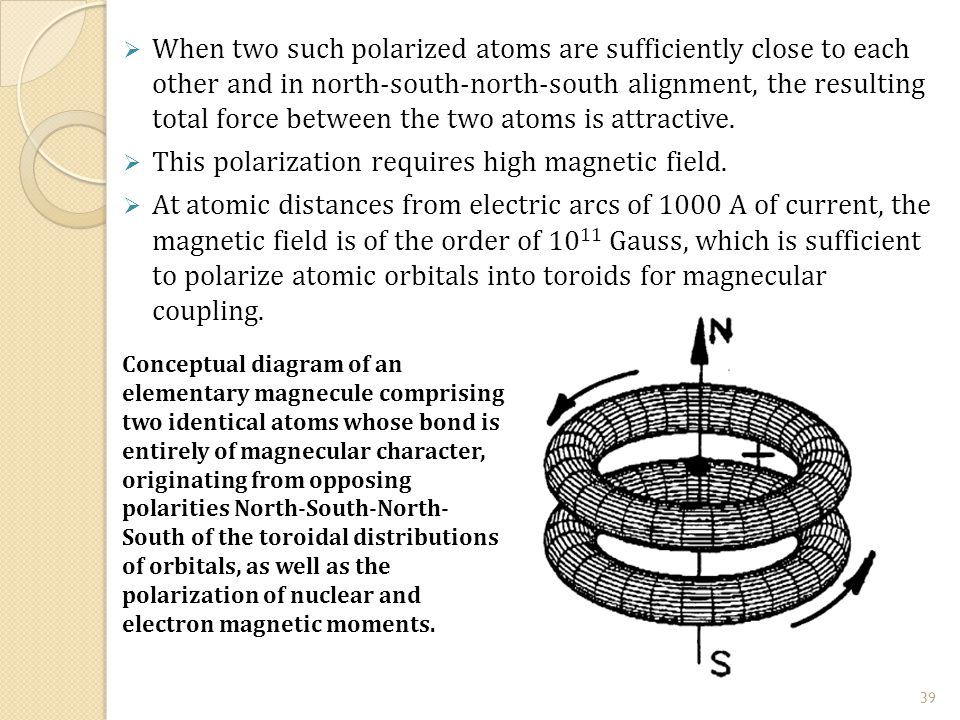  When two such polarized atoms are sufficiently close to each other and in north-south-north-south alignment, the resulting total force between the two atoms is attractive.