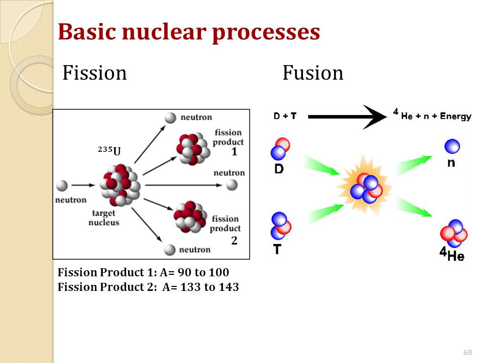Basic nuclear processes 68 FissionFusion 235 U Fission Product 1: A= 90 to 100 Fission Product 2: A= 133 to 143 1 2
