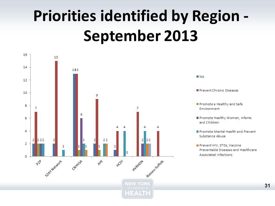 31 Priorities identified by Region - September 2013