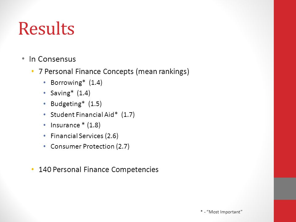 Results In Consensus 7 Personal Finance Concepts (mean rankings) Borrowing* (1.4) Saving* (1.4) Budgeting* (1.5) Student Financial Aid* (1.7) Insurance * (1.8) Financial Services (2.6) Consumer Protection (2.7) 140 Personal Finance Competencies * - Most Important