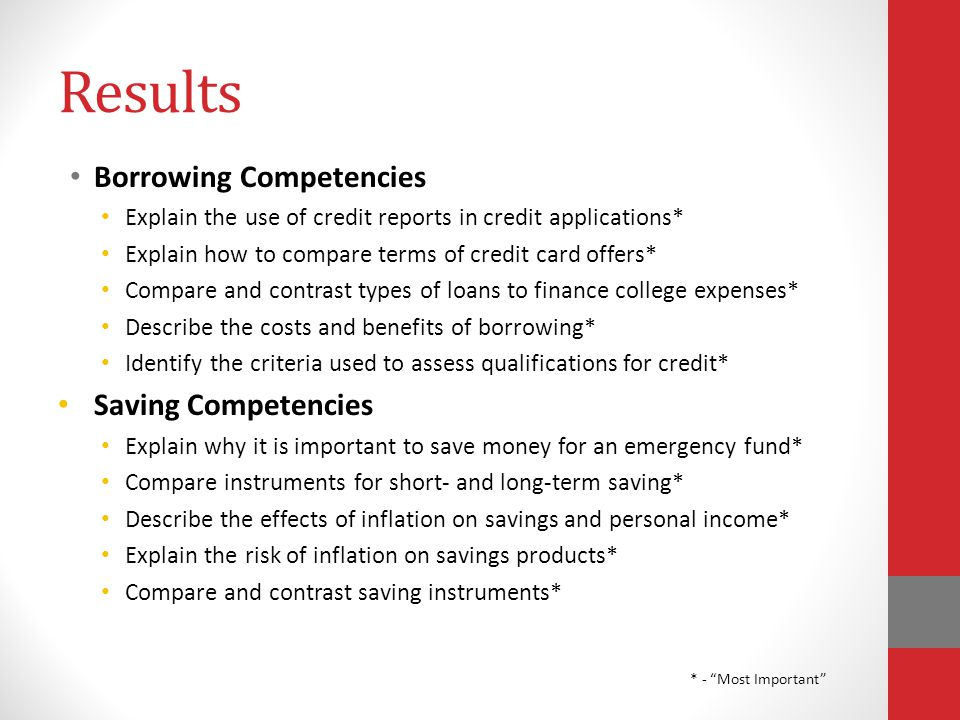 Results Borrowing Competencies Explain the use of credit reports in credit applications* Explain how to compare terms of credit card offers* Compare and contrast types of loans to finance college expenses* Describe the costs and benefits of borrowing* Identify the criteria used to assess qualifications for credit* Saving Competencies Explain why it is important to save money for an emergency fund* Compare instruments for short- and long-term saving* Describe the effects of inflation on savings and personal income* Explain the risk of inflation on savings products* Compare and contrast saving instruments* * - Most Important