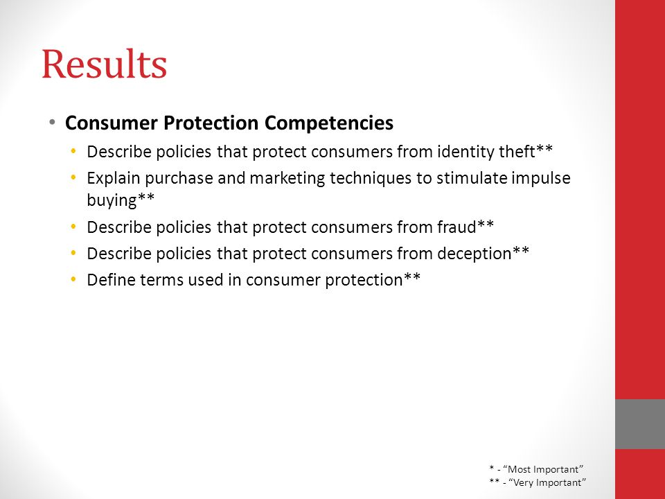 Results Consumer Protection Competencies Describe policies that protect consumers from identity theft** Explain purchase and marketing techniques to stimulate impulse buying** Describe policies that protect consumers from fraud** Describe policies that protect consumers from deception** Define terms used in consumer protection** * - Most Important ** - Very Important