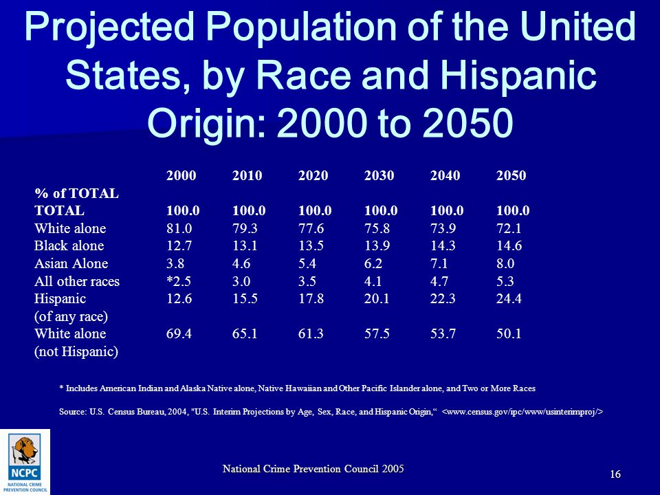 National Crime Prevention Council 2005 16 Projected Population of the United States, by Race and Hispanic Origin: 2000 to 2050 200020102020203020402050 % of TOTAL TOTAL100.0100.0100.0100.0100.0100.0 White alone81.079.377.675.873.972.1 Black alone12.713.113.513.914.314.6 Asian Alone3.84.65.46.27.18.0 All other races *2.53.03.54.14.75.3 Hispanic 12.615.517.820.122.324.4 (of any race) White alone 69.465.161.357.553.750.1 (not Hispanic) * Includes American Indian and Alaska Native alone, Native Hawaiian and Other Pacific Islander alone, and Two or More Races Source: U.S.