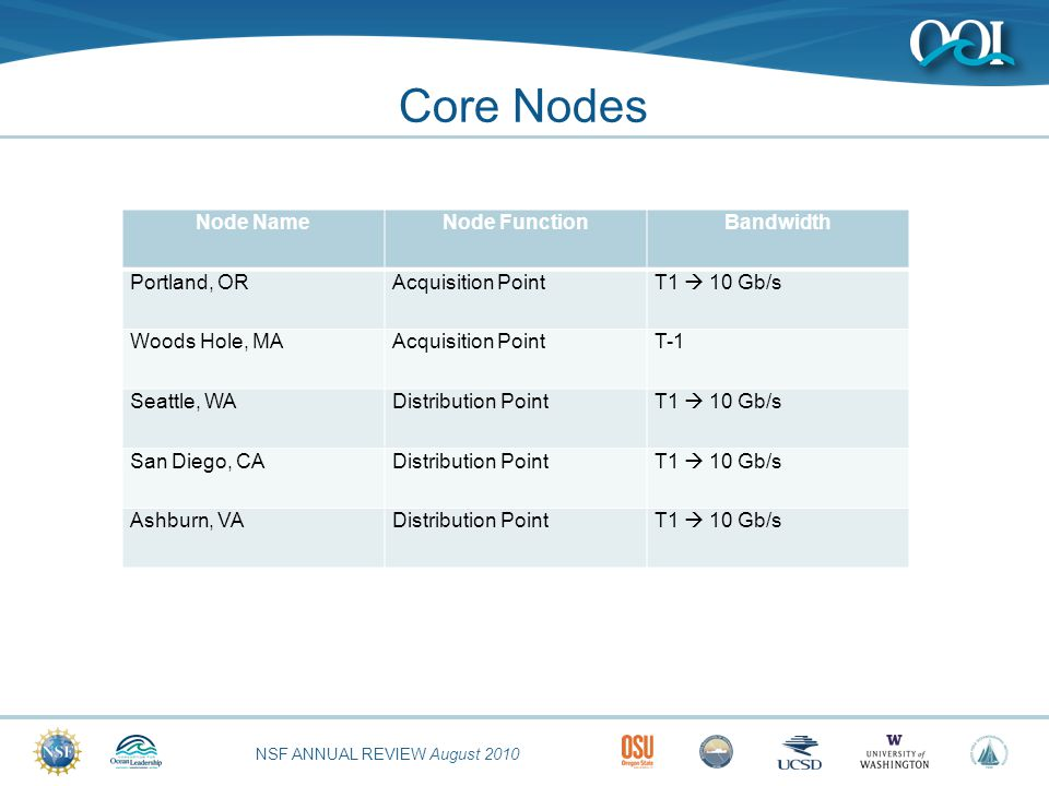 NSF ANNUAL REVIEW August 2010 Core Nodes Node NameNode FunctionBandwidth Portland, ORAcquisition PointT1  10 Gb/s Woods Hole, MAAcquisition PointT-1 Seattle, WADistribution PointT1  10 Gb/s San Diego, CADistribution PointT1  10 Gb/s Ashburn, VADistribution PointT1  10 Gb/s