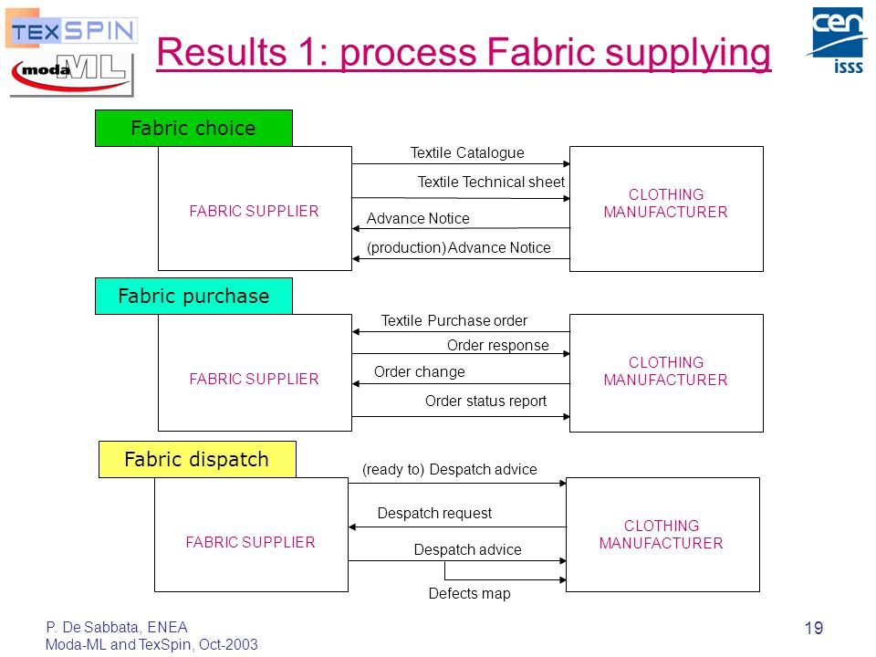 P. De Sabbata, ENEA Moda-ML and TexSpin, Oct-2003 19 Results 1: process Fabric supplying Fabric choice FABRIC SUPPLIER CLOTHING MANUFACTURER Textile T