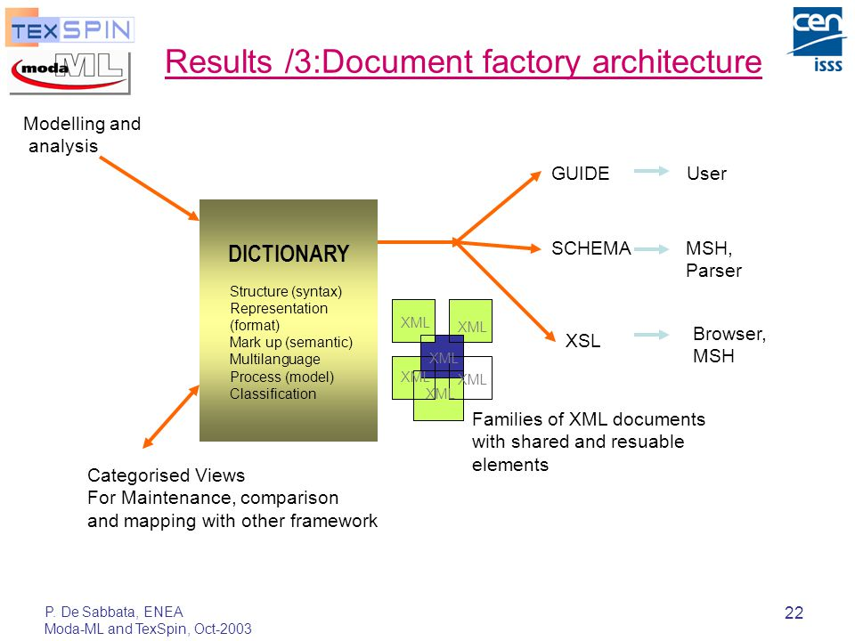 P. De Sabbata, ENEA Moda-ML and TexSpin, Oct-2003 22 Results /3:Document factory architecture DICTIONARY Modelling and analysis Families of XML docume