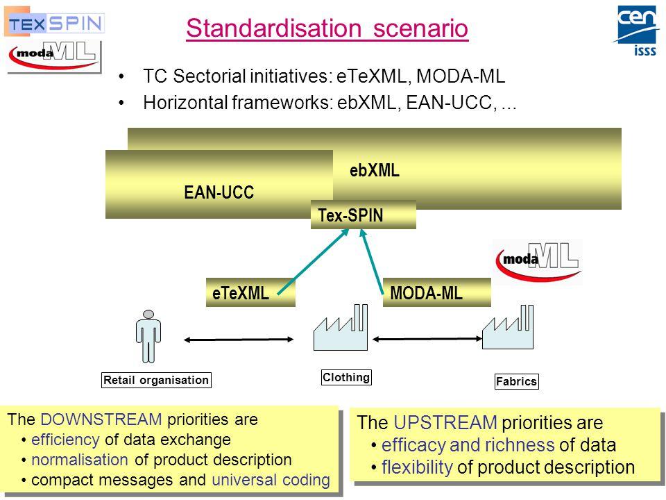 P. De Sabbata, ENEA Moda-ML and TexSpin, Oct-2003 33 Standardisation scenario TC Sectorial initiatives: eTeXML, MODA-ML Horizontal frameworks: ebXML,