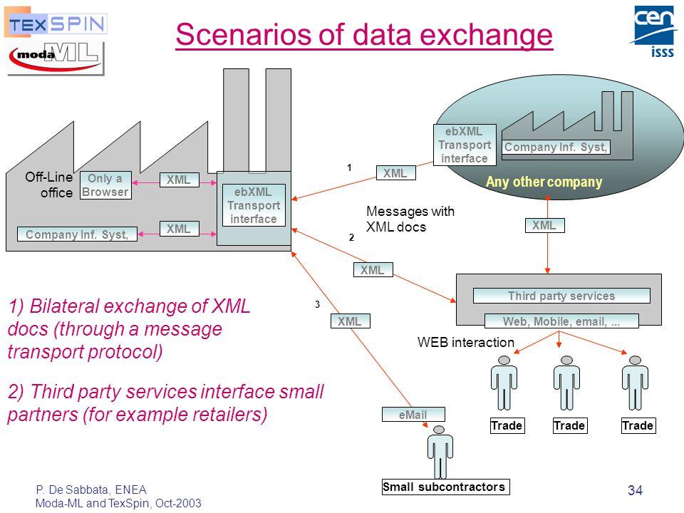 P. De Sabbata, ENEA Moda-ML and TexSpin, Oct-2003 34 Scenarios of data exchange 2 1) Bilateral exchange of XML docs (through a message transport proto