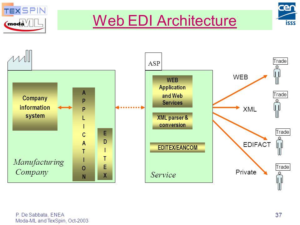 P. De Sabbata, ENEA Moda-ML and TexSpin, Oct-2003 37 Web EDI Architecture XML WEB Trade EDIFACT Private ASP Company information system APPLICATIONAPPL