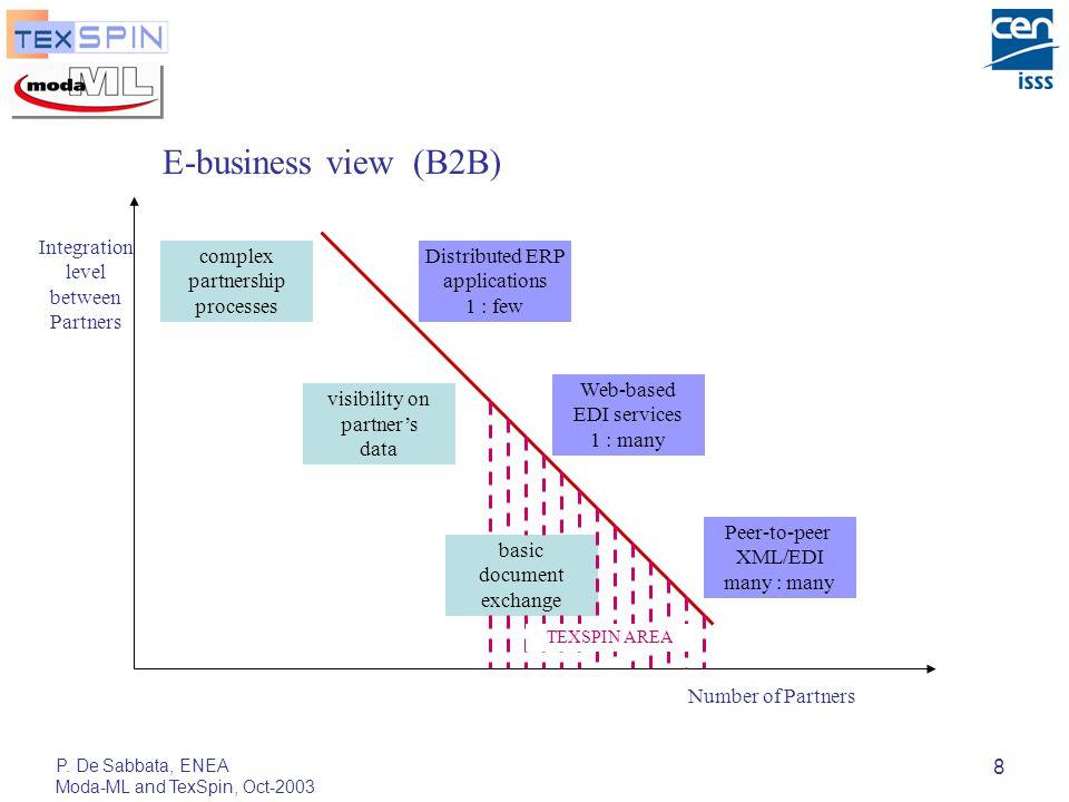 P.De Sabbata, ENEA Moda-ML and TexSpin, Oct-2003 39 Downstream: the 7 advantages of TexSpin 1.