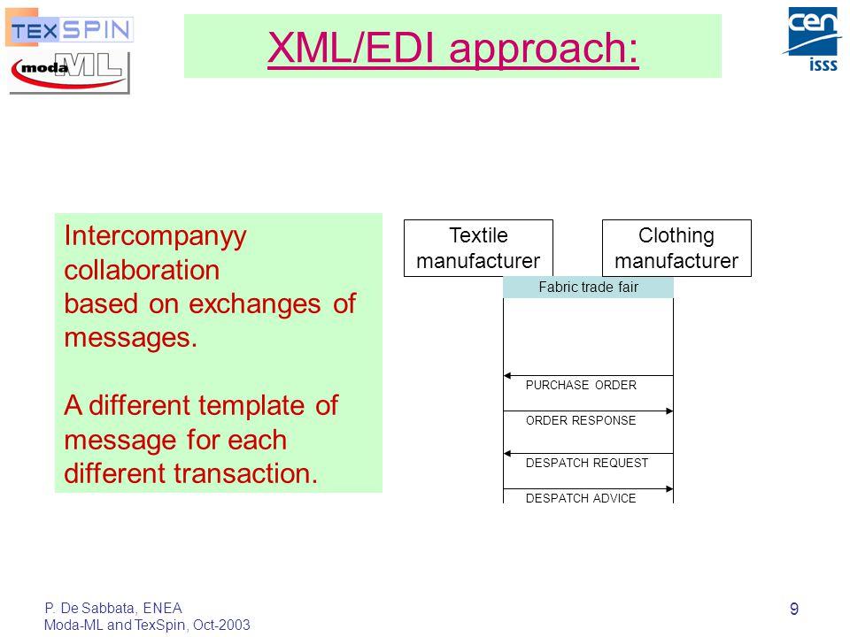 P. De Sabbata, ENEA Moda-ML and TexSpin, Oct-2003 9 XML/EDI approach: Textile manufacturer Fabric trade fair DESPATCH REQUEST DESPATCH ADVICE Clothing