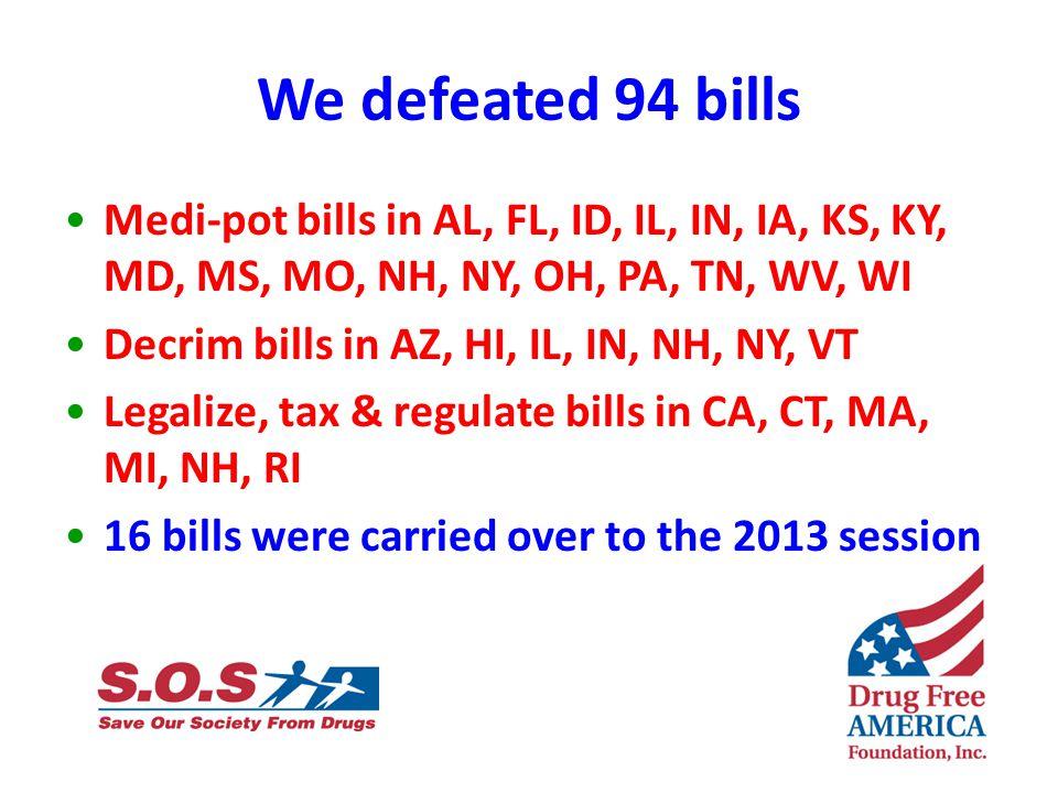 We defeated 94 bills Medi-pot bills in AL, FL, ID, IL, IN, IA, KS, KY, MD, MS, MO, NH, NY, OH, PA, TN, WV, WI Decrim bills in AZ, HI, IL, IN, NH, NY, VT Legalize, tax & regulate bills in CA, CT, MA, MI, NH, RI 16 bills were carried over to the 2013 session