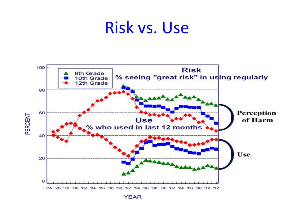 Risk vs. Use