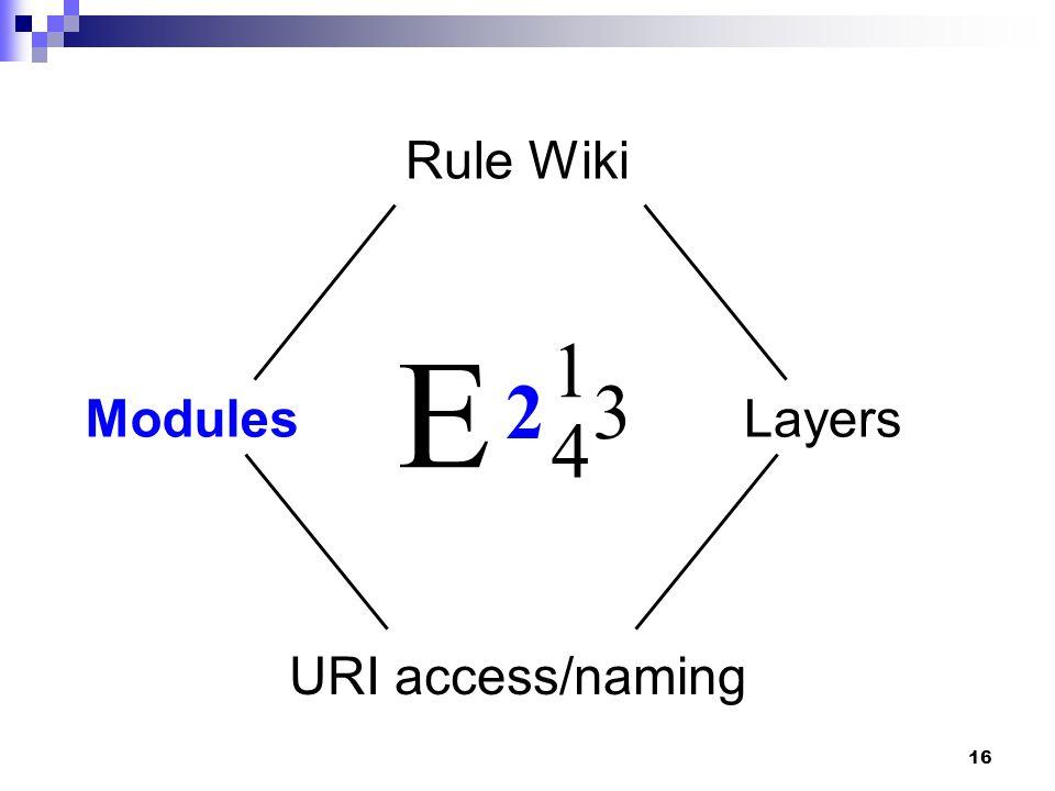 16 4 23 1 E URI access/naming Rule Wiki ModulesLayers