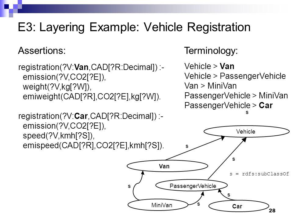 28 E3: Layering Example: Vehicle Registration Vehicle > Van Vehicle > PassengerVehicle Van > MiniVan PassengerVehicle > MiniVan PassengerVehicle > Car Terminology: registration( V:Van,CAD[ R:Decimal]) :- emission( V,CO2[ E]), weight( V,kg[ W]), emiweight(CAD[ R],CO2[ E],kg[ W]).