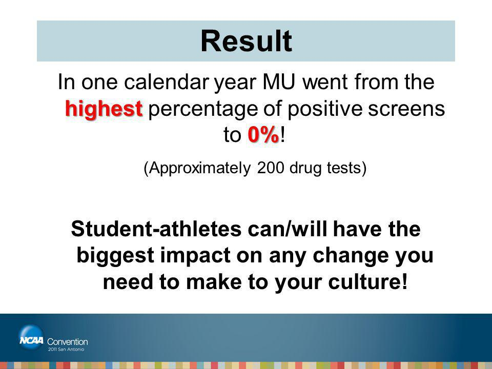 Result highest 0% In one calendar year MU went from the highest percentage of positive screens to 0%! (Approximately 200 drug tests) Student-athletes
