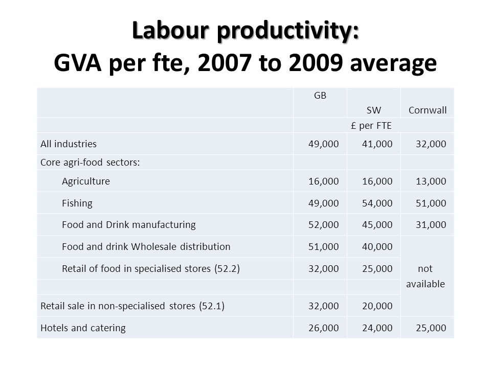 Labour productivity: Labour productivity: GVA per fte, 2007 to 2009 average GB SWCornwall £ per FTE All industries49,00041,00032,000 Core agri-food sectors: Agriculture16,000 13,000 Fishing49,00054,00051,000 Food and Drink manufacturing52,00045,00031,000 Food and drink Wholesale distribution51,00040,000 not available Retail of food in specialised stores (52.2)32,00025,000 Retail sale in non-specialised stores (52.1)32,00020,000 Hotels and catering26,00024,00025,000