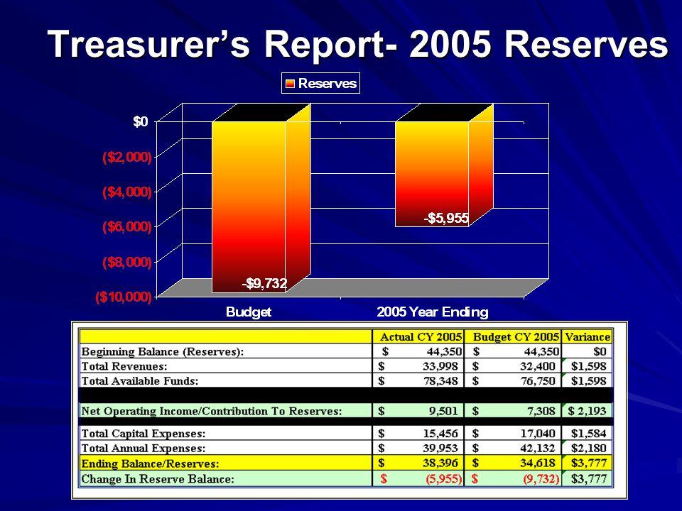 Treasurer's Report- 2005 Reserves