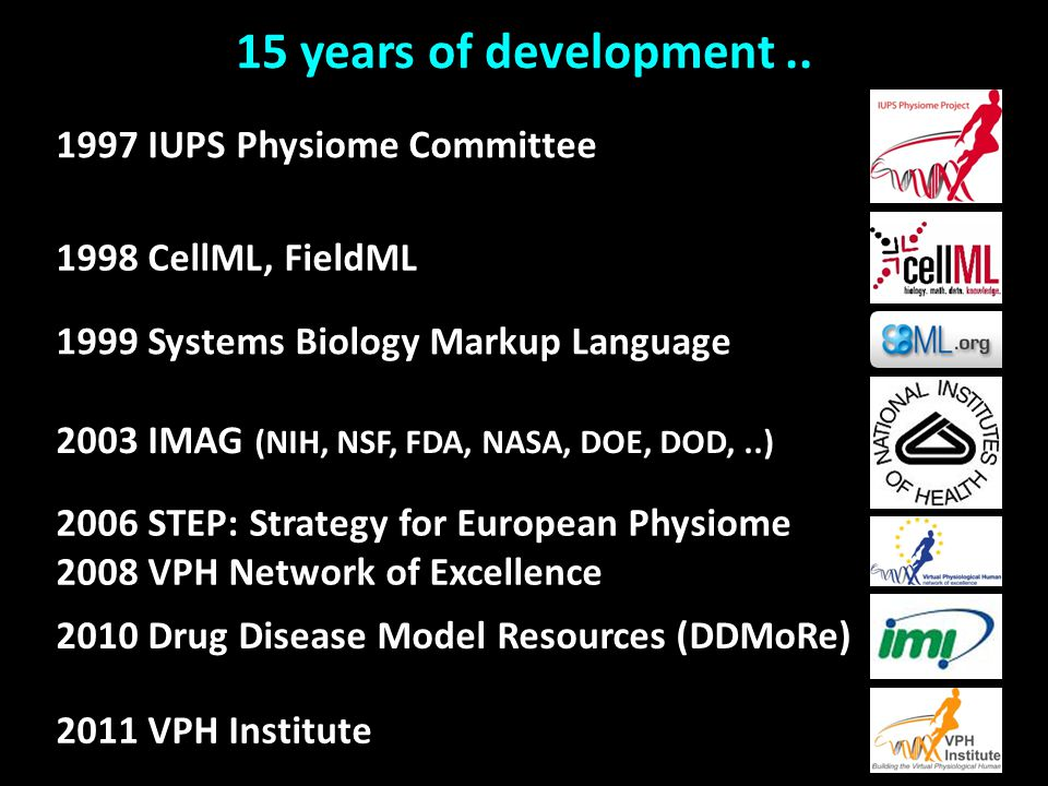15 years of development.. 1999 Systems Biology Markup Language 2006 STEP: Strategy for European Physiome 2008 VPH Network of Excellence 2011 VPH Insti