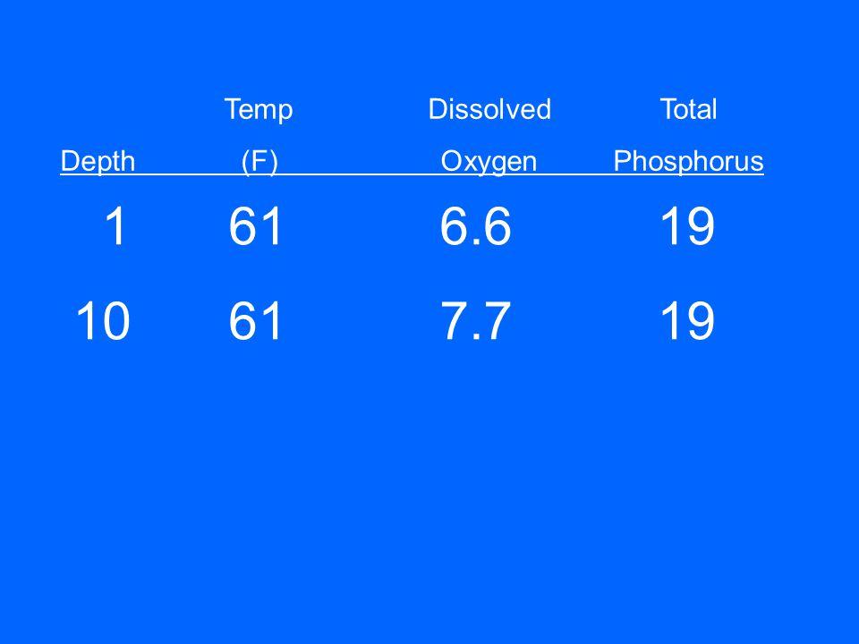 1616.619 10617.719 TempDissolvedTotal Depth(F)OxygenPhosphorus