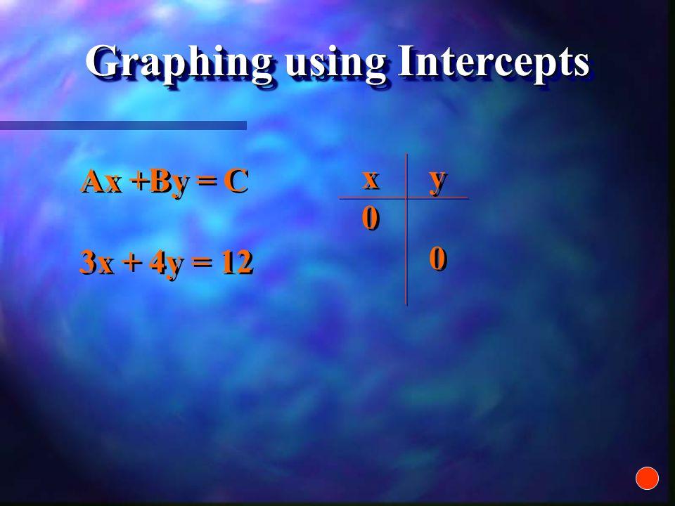 x x y y 5 5 5 5 - 5 y = 2x + 1 -5 2x + 1 x x y y 12341234 12341234 2(1) +1 2(2) +1 2(3) +1 2(4)+1 2(1) +1 2(2) +1 2(3) +1 2(4)+1 35793579 35793579