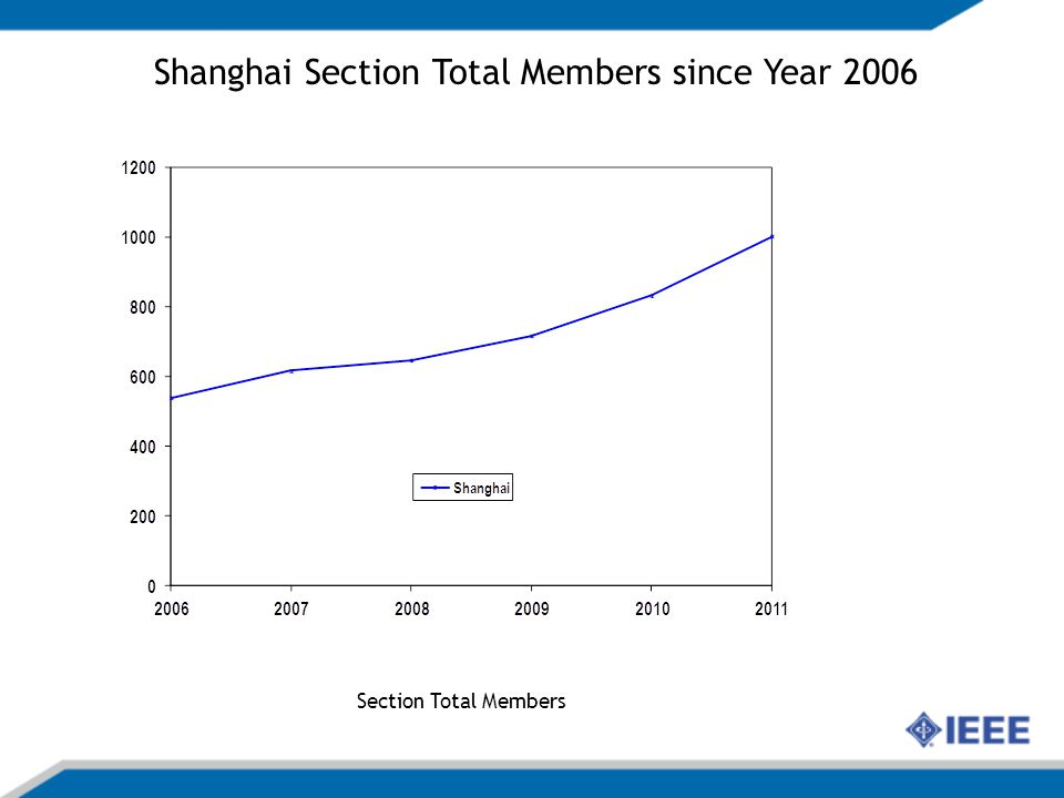 Section Total Members Shanghai Section Total Members since Year 2006