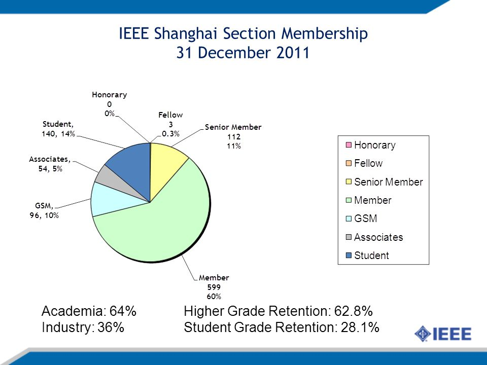 IEEE Shanghai Section Membership 31 December 2011 Academia: 64% Industry: 36% Higher Grade Retention: 62.8% Student Grade Retention: 28.1%