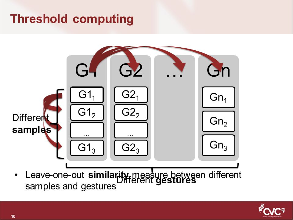 Threshold computing 10 Leave-one-out similarity measure between different samples and gestures G1 G11G12…G13 G2 G21G22…G23 … Gn Gn1Gn2Gn3 G1 1 Different gestures Different samples