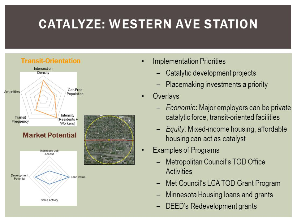 CATALYZE: WESTERN AVE STATION Implementation Priorities –Catalytic development projects –Placemaking investments a priority Overlays – Economic : Major employers can be private catalytic force, transit-oriented facilities – Equity : Mixed-income housing, affordable housing can act as catalyst Examples of Programs –Metropolitan Council's TOD Office Activities –Met Council's LCA TOD Grant Program –Minnesota Housing loans and grants –DEED's Redevelopment grants Transit-Orientation Market Potential