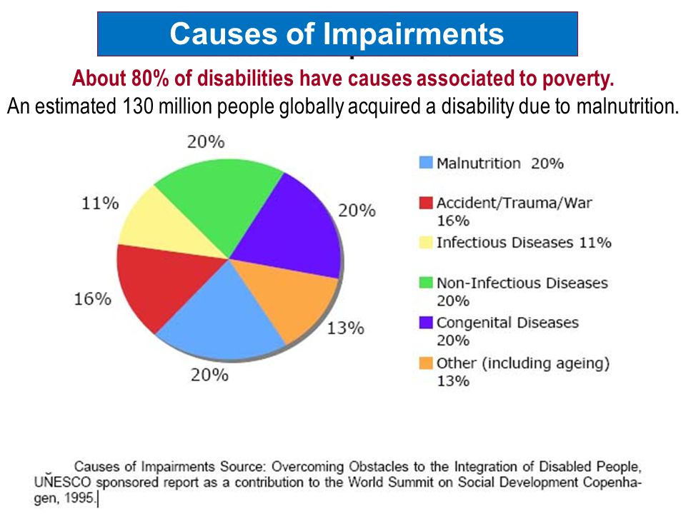 About 80% of disabilities have causes associated to poverty. An estimated 130 million people globally acquired a disability due to malnutrition. Cause