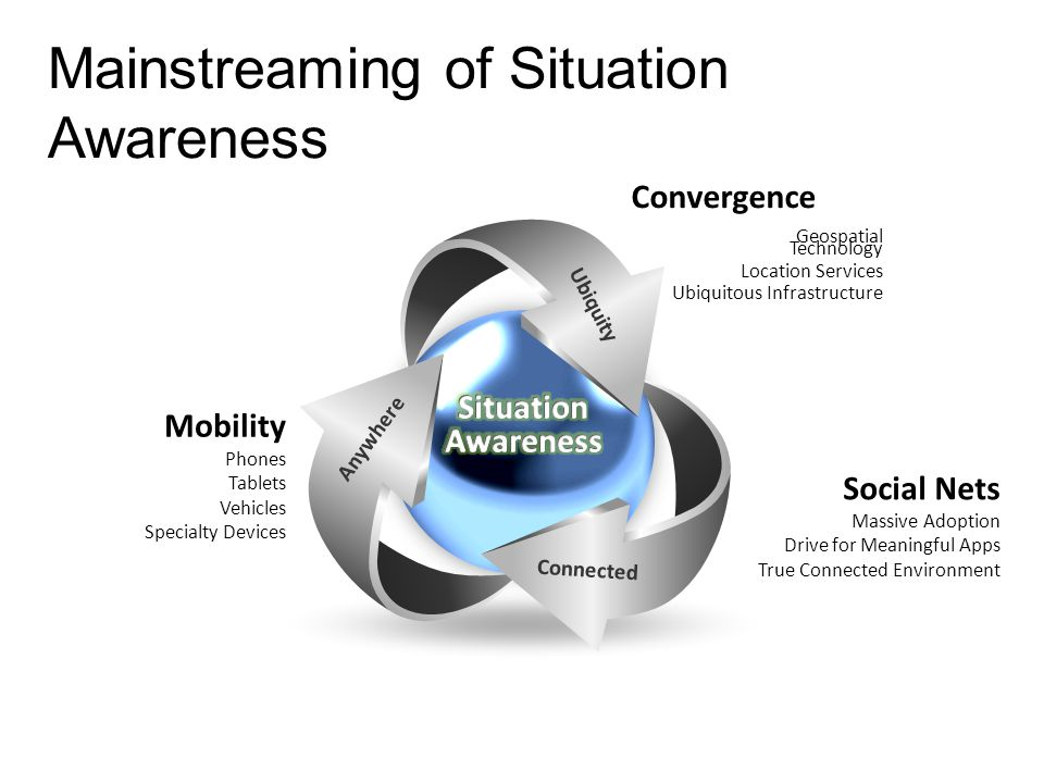 Mainstreaming of Situation Awareness Convergence Geospatial Technology Location Services Ubiquitous Infrastructure Ubiquity Connected Anywhere Mobility Phones Tablets Vehicles Specialty Devices Social Nets Massive Adoption Drive for Meaningful Apps True Connected Environment
