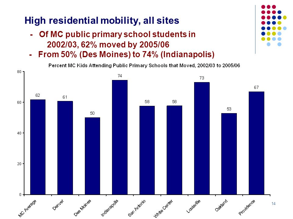 14 High residential mobility, all sites - Of MC public primary school students in 2002/03, 62% moved by 2005/06 - From 50% (Des Moines) to 74% (Indianapolis)