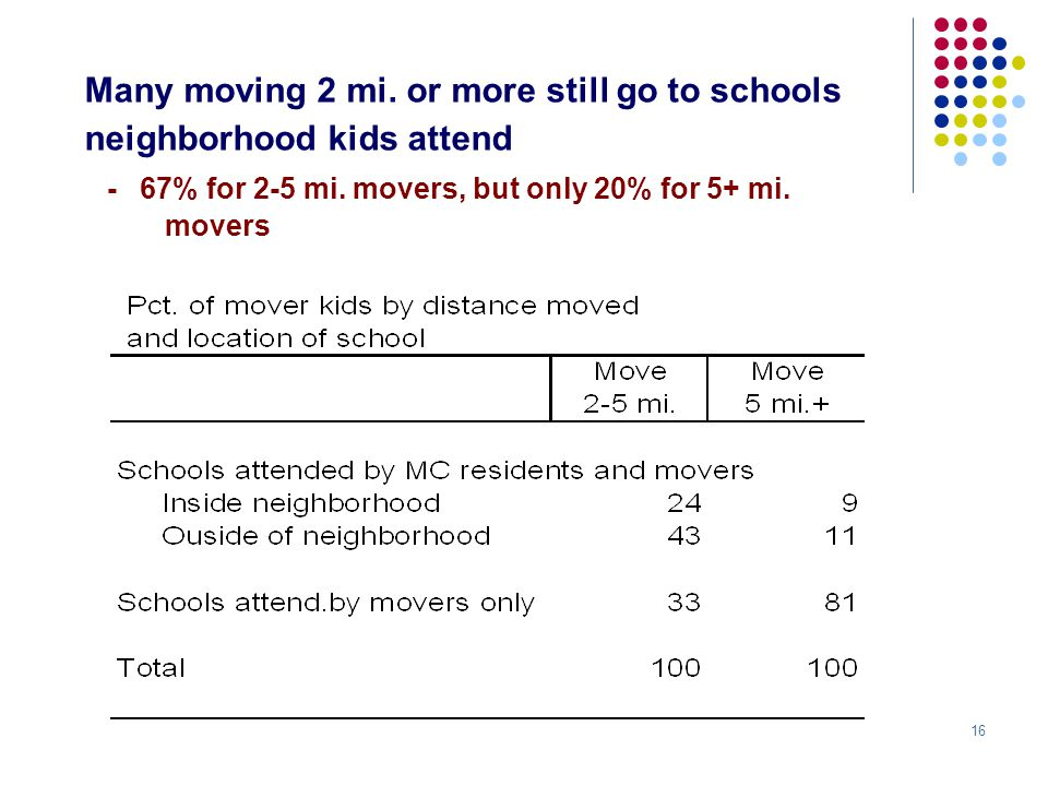 16 Many moving 2 mi. or more still go to schools neighborhood kids attend - 67% for 2-5 mi.