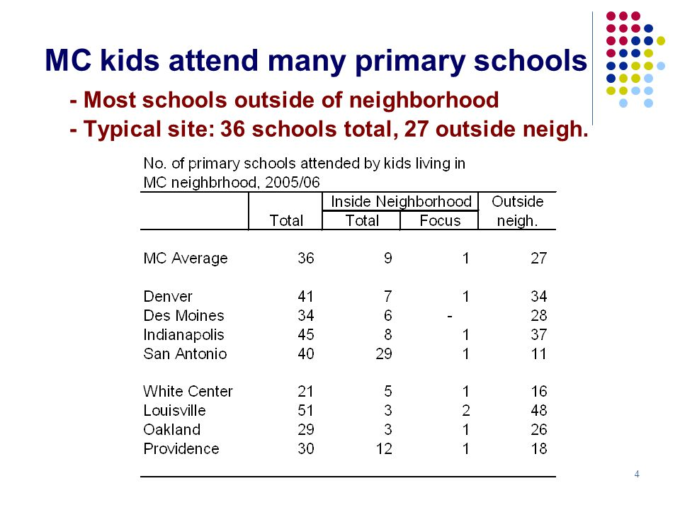 5 But kids concentrated in neigh.schools - 60% of kids in neigh.