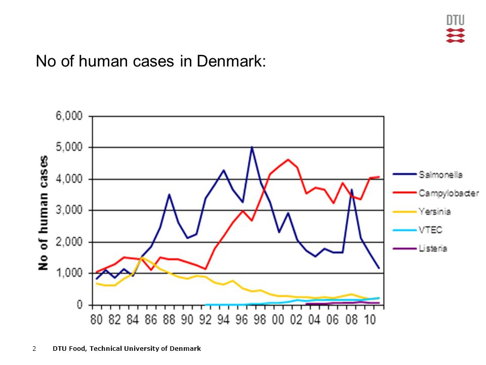 2DTU Food, Technical University of Denmark No of human cases in Denmark: