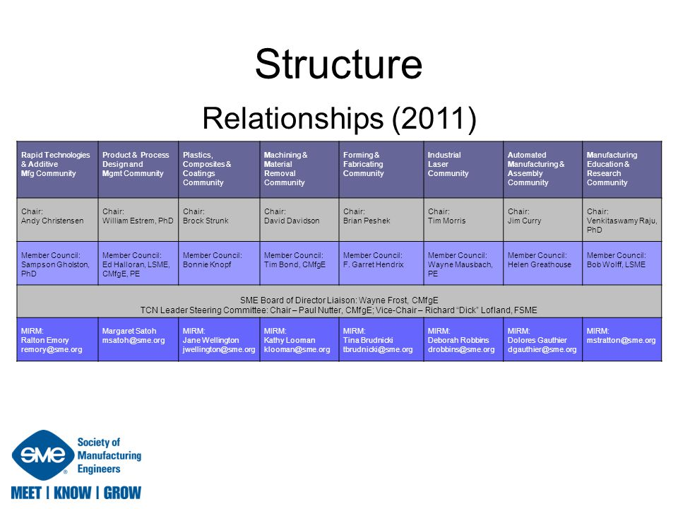 Structure Relationships (2011) Rapid Technologies & Additive Mfg Community Product & Process Design and Mgmt Community Plastics, Composites & Coatings