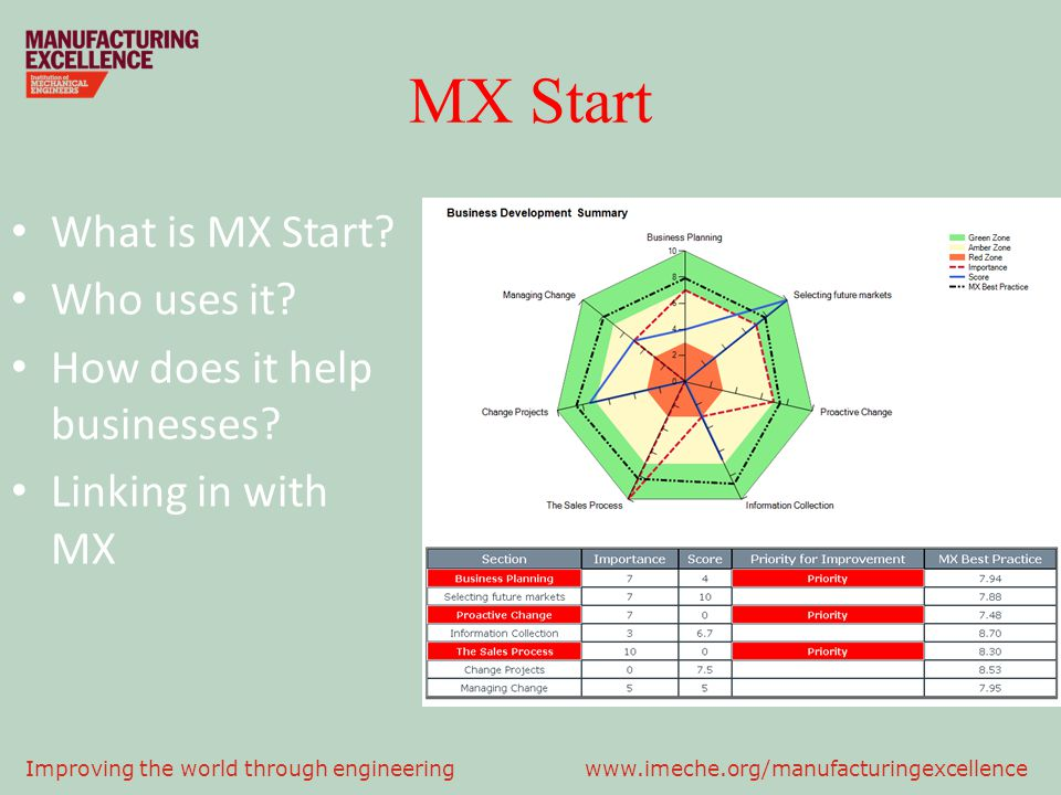 MX Start What is MX Start.Who uses it. How does it help businesses.