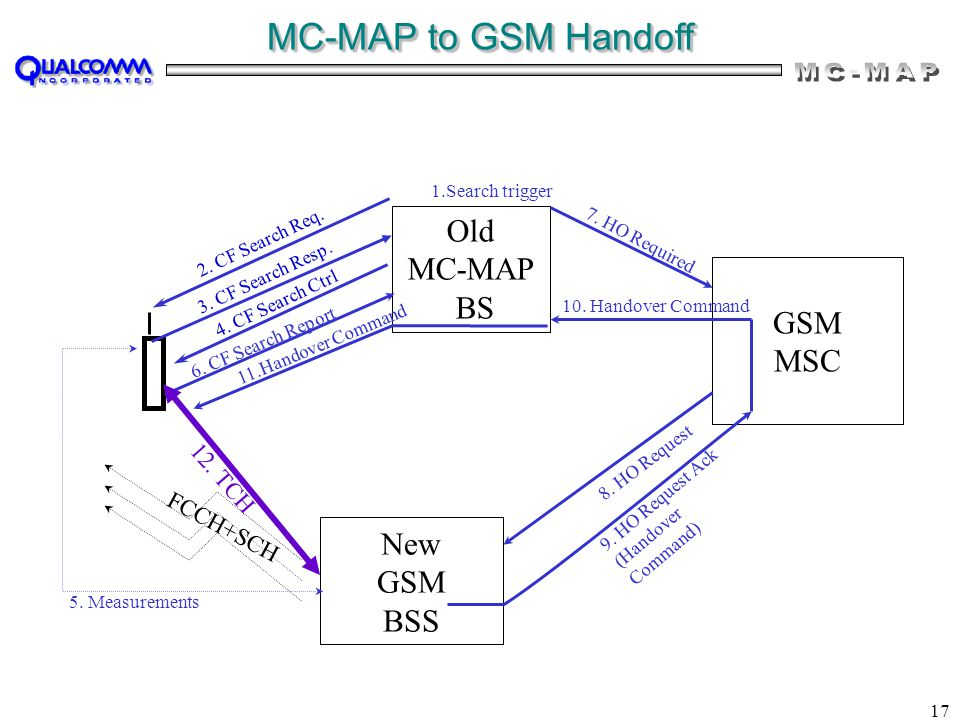 17 MC-MAP to GSM Handoff Old MC-MAP BS New GSM BSS GSM MSC 6. CF Search Report 5. Measurements 7. HO Required 8. HO Request FCCH+SCH 1.Search trigger