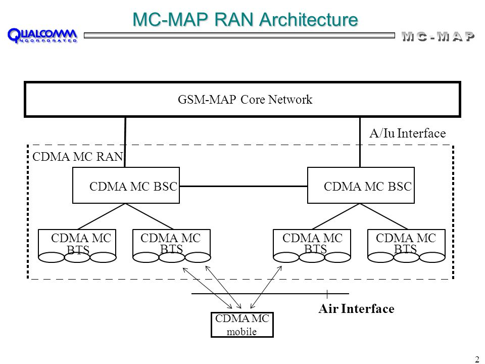 2 MC-MAP RAN Architecture CDMA MC RAN CDMA MC BSC GSM-MAP Core Network CDMA MC BTS A/Iu Interface CDMA MC BTS CDMA MC BTS CDMA MC BTS CDMA MC mobile Air Interface