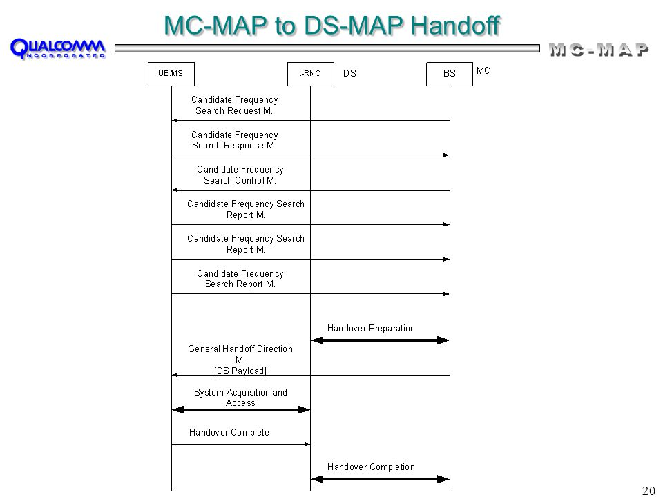 20 MC-MAP to DS-MAP Handoff