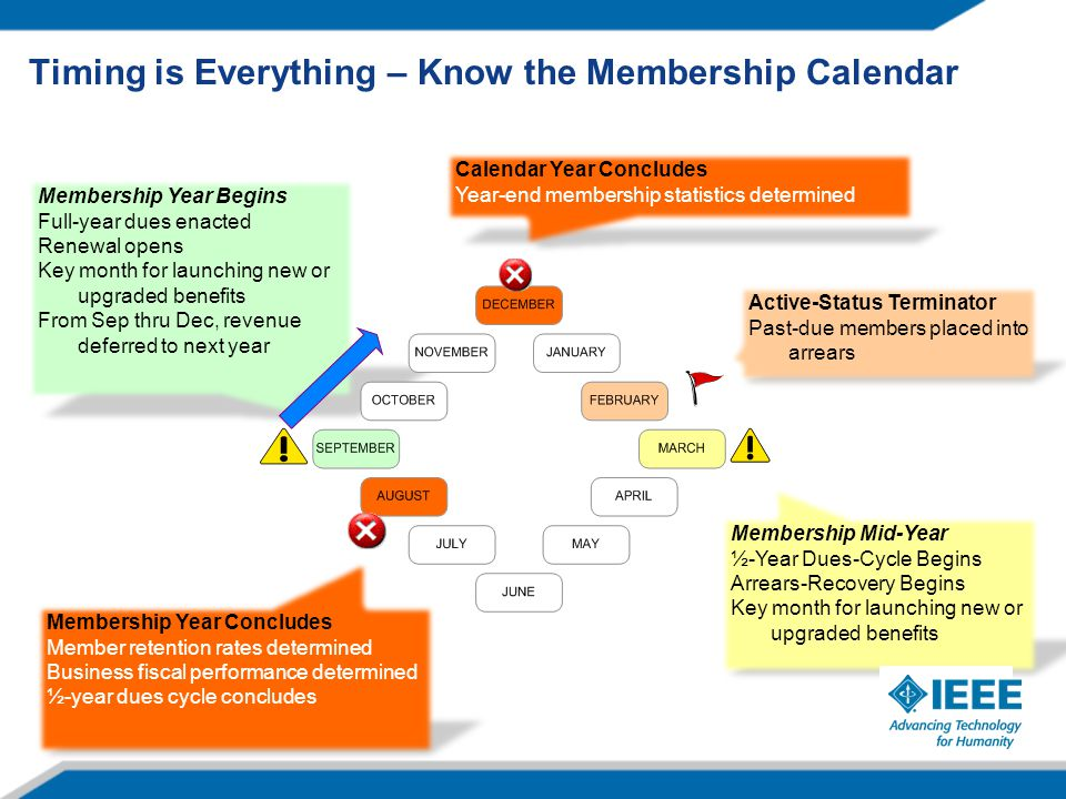 Membership Year Begins Full-year dues enacted Renewal opens Key month for launching new or upgraded benefits From Sep thru Dec, revenue deferred to next year Membership Mid-Year ½-Year Dues-Cycle Begins Arrears-Recovery Begins Key month for launching new or upgraded benefits Membership Year Concludes Member retention rates determined Business fiscal performance determined ½-year dues cycle concludes Calendar Year Concludes Year-end membership statistics determined Active-Status Terminator Past-due members placed into arrears Timing is Everything – Know the Membership Calendar