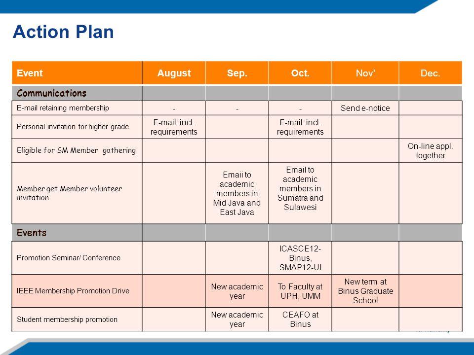 Action Plan EventAugustSep.Oct.Nov'Dec.