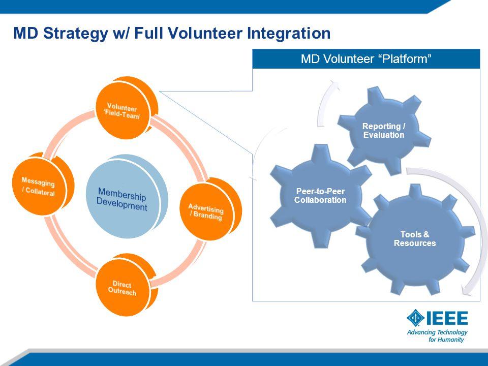 MD Strategy w/ Full Volunteer Integration MD Volunteer Platform