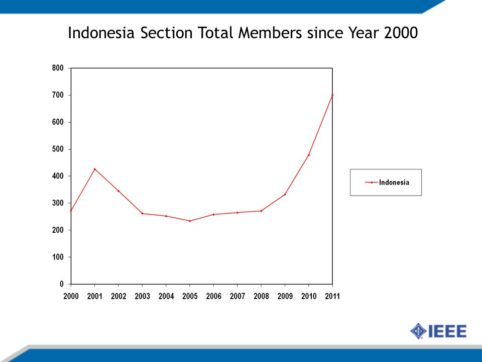 Indonesia Section Total Members since Year 2000