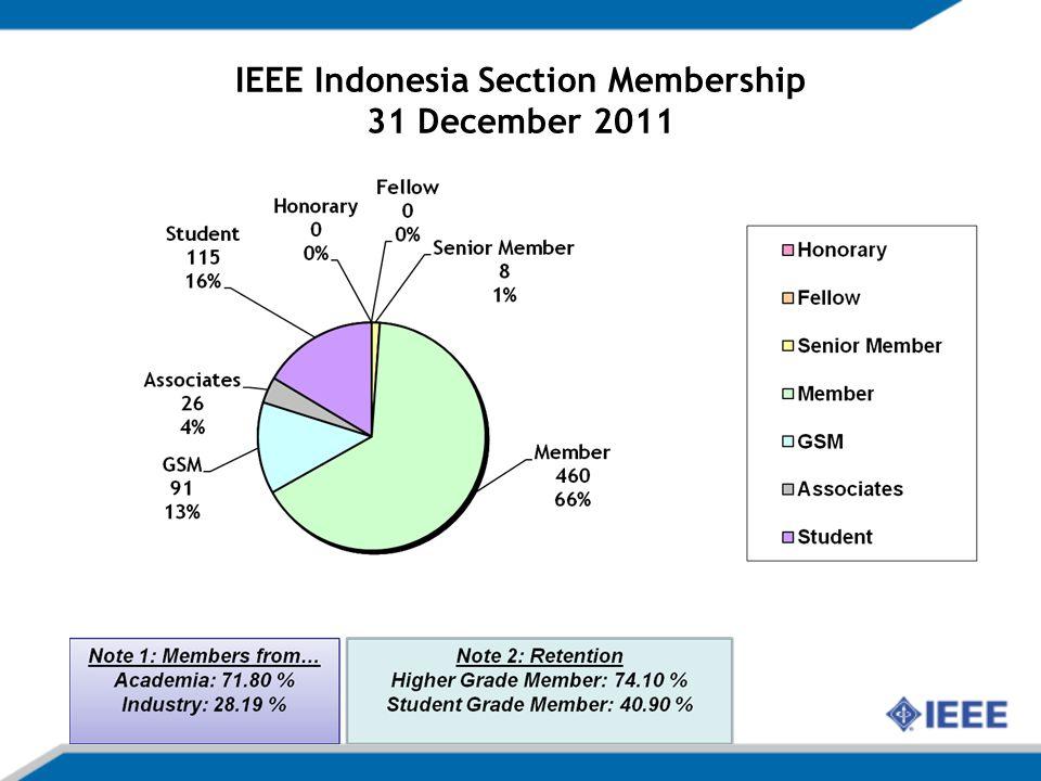 IEEE Indonesia Section Membership 31 December 2011