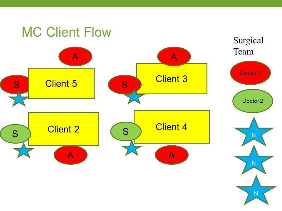 MC Client Flow Client 1 Client 3 Client 2 Client 4 Surgical Team Doctor 1 Doctor 2 N N N A A A A S S S S Client 5