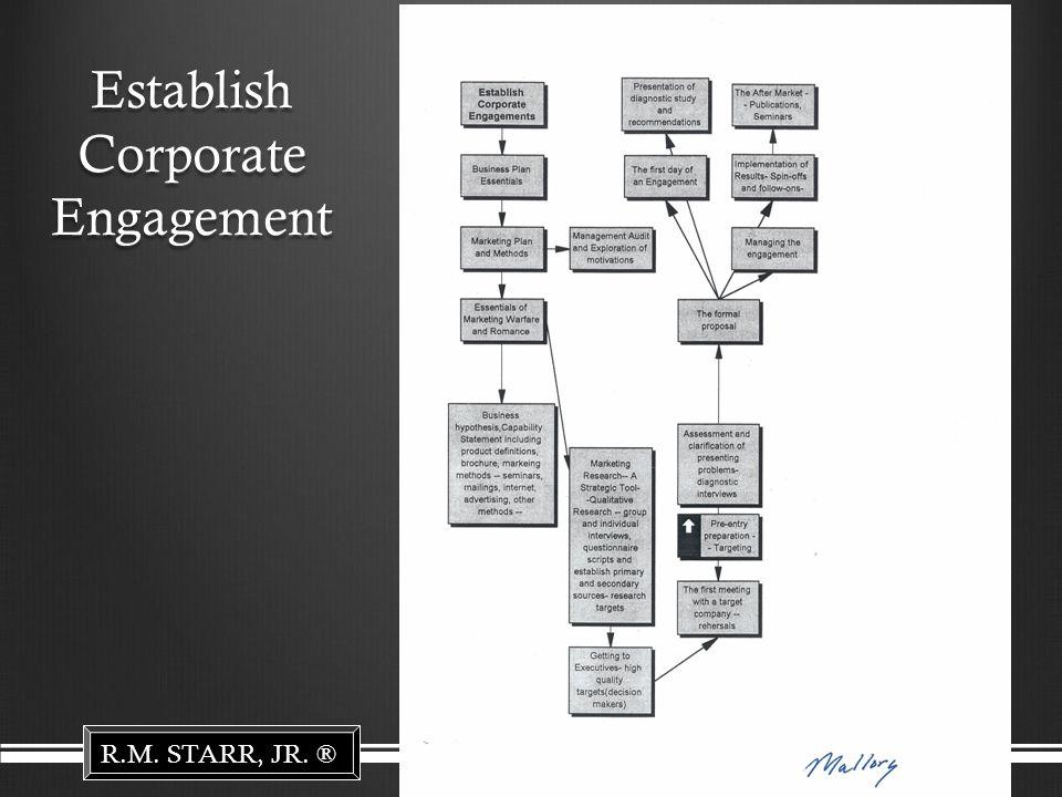 R.M. STARR, JR. ® Establish Corporate Engagement