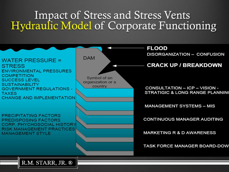 Impact of Stress and Stress Vents Hydraulic Model of Corporate Functioning R.M. STARR, JR. ®