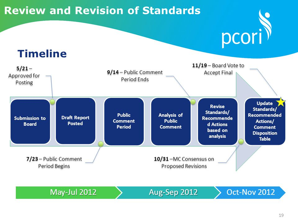 19 Submission to Board Draft Report Posted Public Comment Period Analysis of Public Comment Revise Standards/ Recommende d Actions based on analysis Update Standards/ Recommended Actions/ Comment Disposition Table May-Jul 2012 Aug-Sep 2012 Oct-Nov 2012 7/23 – Public Comment Period Begins 10/31 –MC Consensus on Proposed Revisions 11/19 – Board Vote to Accept Final 5/21 – Approved for Posting 9/14 – Public Comment Period Ends Review and Revision of Standards Timeline